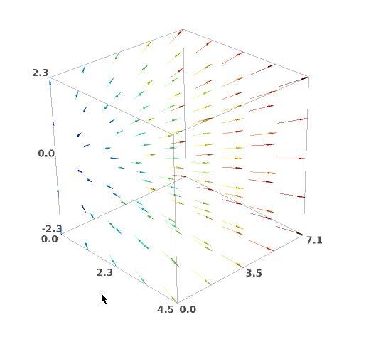 Dibujar un campo vectorial en 3D con SAGE