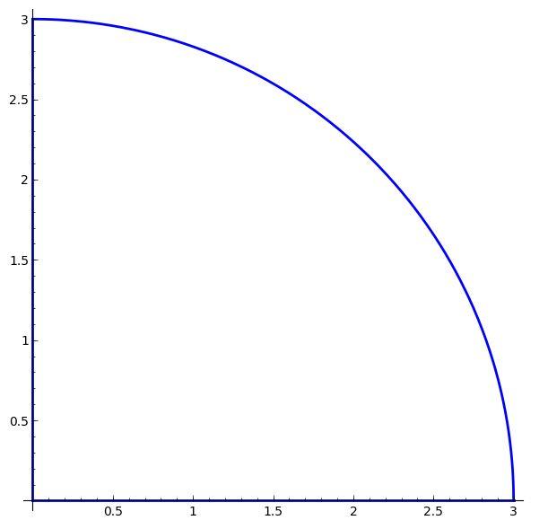 Dibujar un cuarto de circunferencia con SAGE